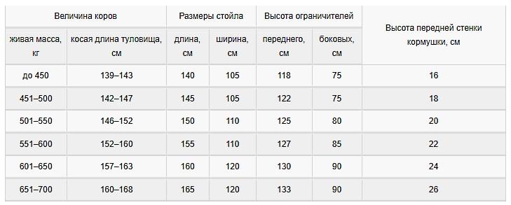 Таблица для расчета помещений коровника в зависимости от габаритов животных