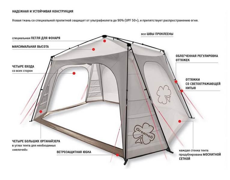 Кемпинговый тент-шатер «Greenell Таерк», компания Greenell, Ирландия