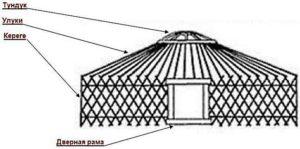 Схема каркаса юрты диаметром 5,5 м