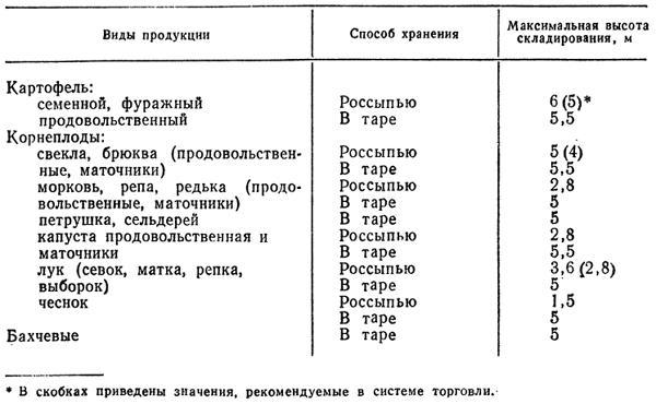 Таблица для расчета размеров овощехранилища ввввва Таблица рассщета аввв