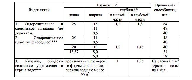 Таблица размеров и пропускной способности бассейнов в зависимости от вида проводимых занятий